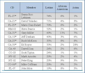 LAT House Chart