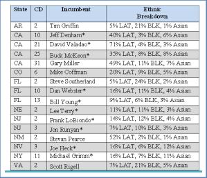 List of House Races